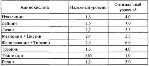Потребность человека в аминокислотах, таблица