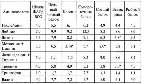 Аминокислотный состав пищевых белков, таблица