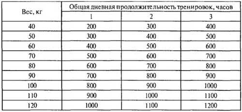 Потребность спортсмена в углеводах, таблица