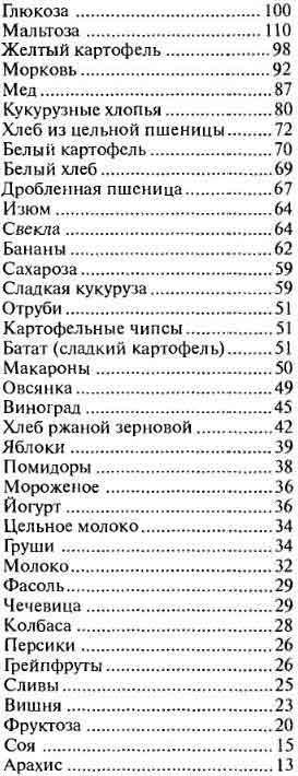 Гликемический индекс продуктов, таблица
