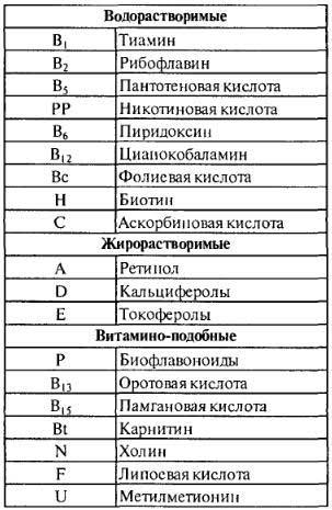 Классификация витаминов (таблица витаминов)