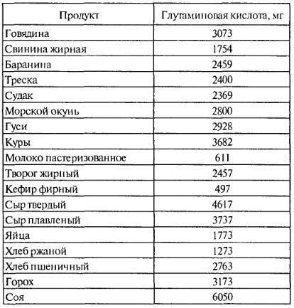 Содержание глютамина и глютаминовой кислоты в пищевых продуктах, таблица