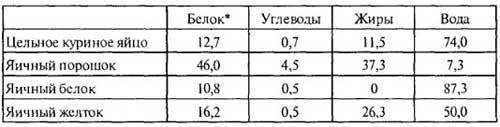 Содержание белка в яичных продуктах, таблица